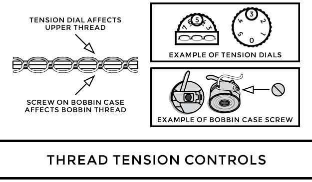 Thread Tension Controls Using Tension Dial and Bobbin Case