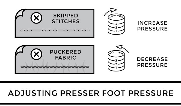 Adjusting Presser Foot Pressure to Prevent Skipped Stitches and Puckered Fabric