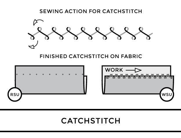 @Assembil, 2017. Example Image from How To Start Sewing, Exercise 37.12 : Blind Hem by Hand Sewing (Catchstitch)
